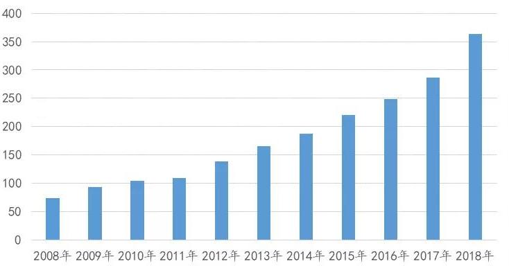 2017-2019年中国垃圾焚烧处理行业发展