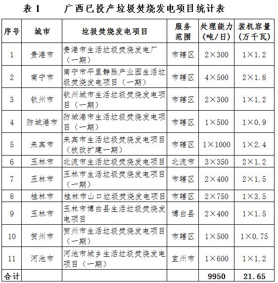广西:2020-2030年新增垃圾焚烧发电项目22个(附已投产、近期、远期建设项目表)