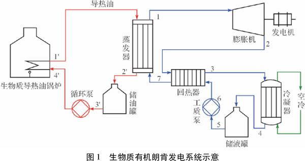 生物质有机朗肯发电系统热力性能分析