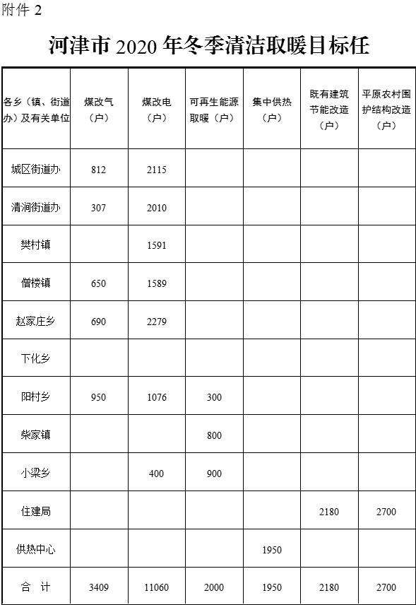 河津市2020年冬季清洁取暖工作实施方案:生物质炉改造补助1300元/户