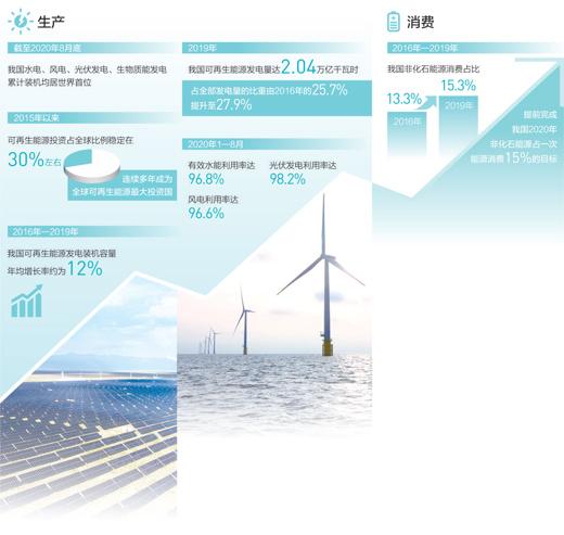人民日报重磅报道清洁能源,认为清洁能源点亮绿色经济,竞争力稳步提升